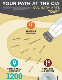 Path to a Culinary Arts Career [Infographic]