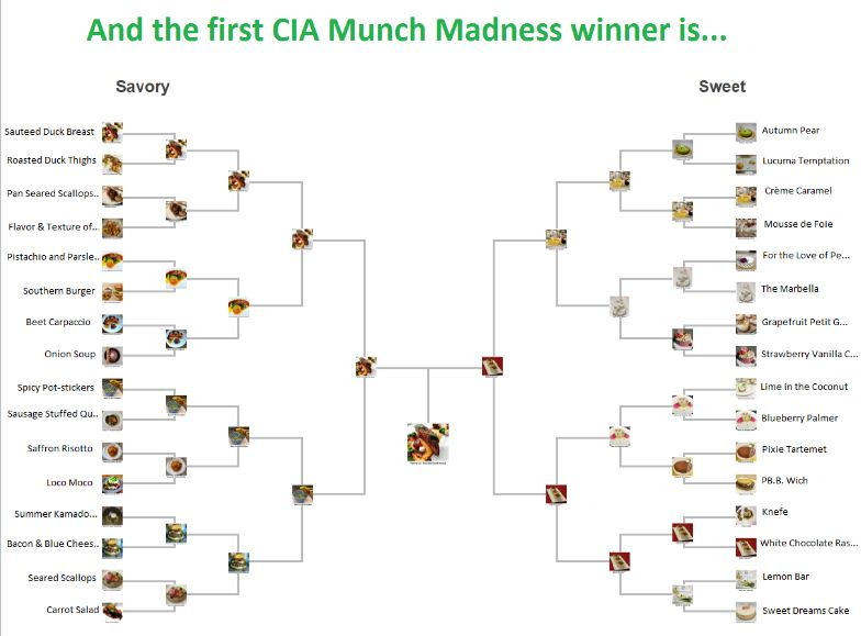 Munch Madness Winning Bracket Image
