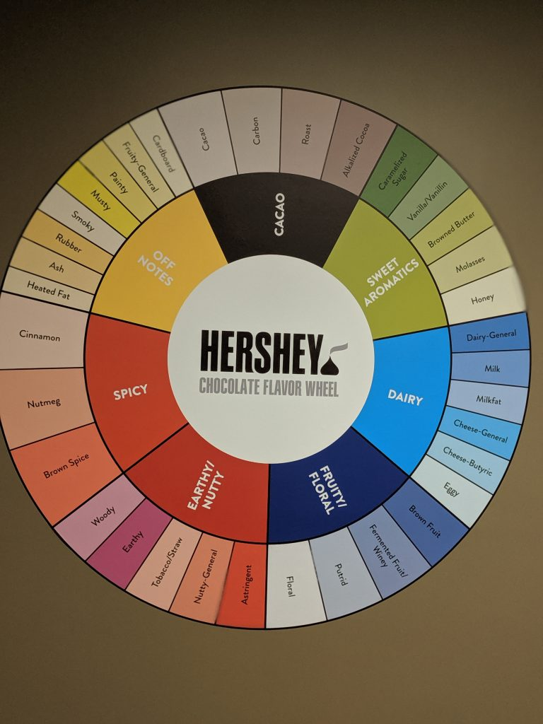 The Chocolate Flavor Wheel at Hershey's Chocolate Factory
